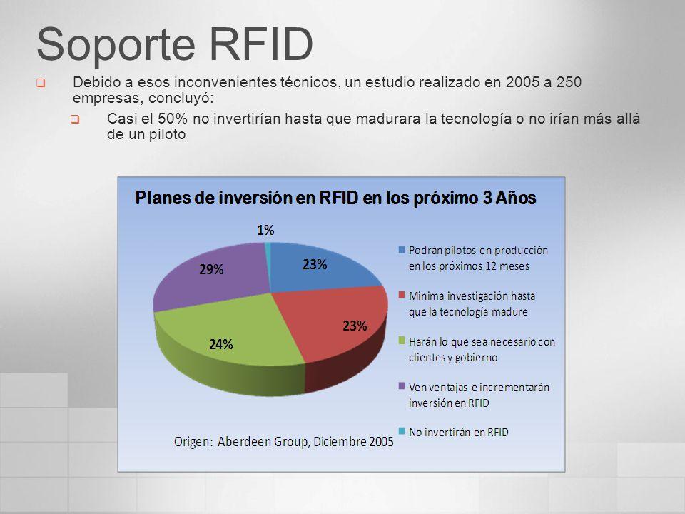 Soporte RFID Debido a esos inconvenientes técnicos, un estudio realizado en 2005 a 250 empresas, concluyó: