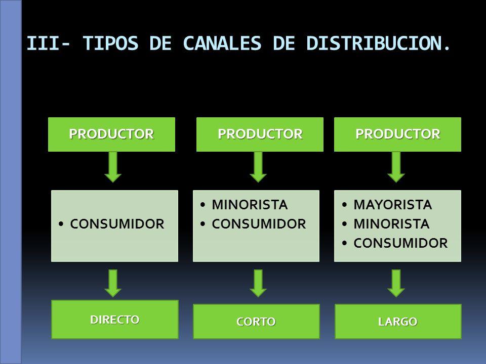 III- TIPOS DE CANALES DE DISTRIBUCION.