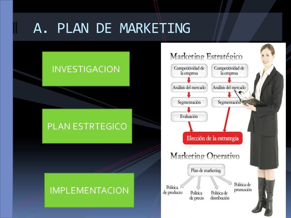 A. PLAN DE MARKETING INVESTIGACION PLAN ESTRTEGICO IMPLEMENTACION