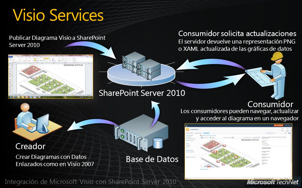 Visio Services SharePoint Server 2010 Consumidor Creador Base de Datos