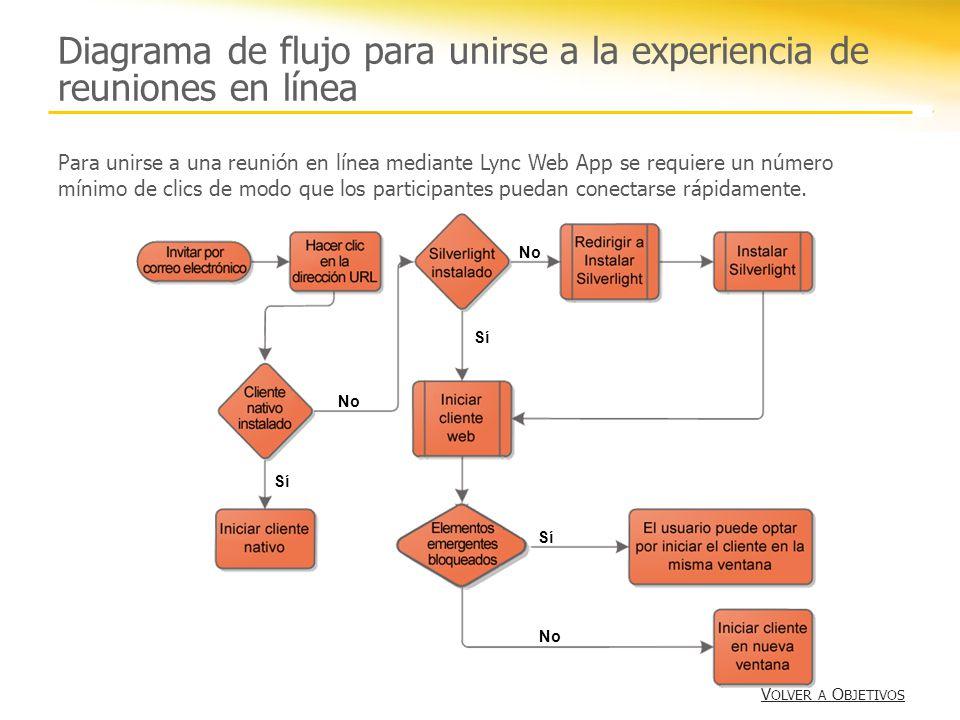 Diagrama de flujo para unirse a la experiencia de reuniones en línea
