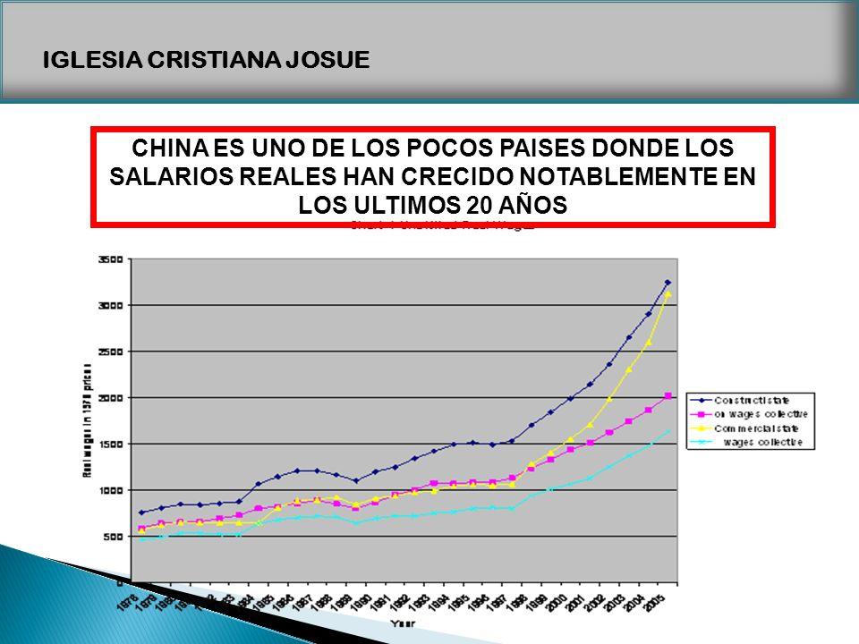CHINA ES UNO DE LOS POCOS PAISES DONDE LOS SALARIOS REALES HAN CRECIDO NOTABLEMENTE EN LOS ULTIMOS 20 AÑOS