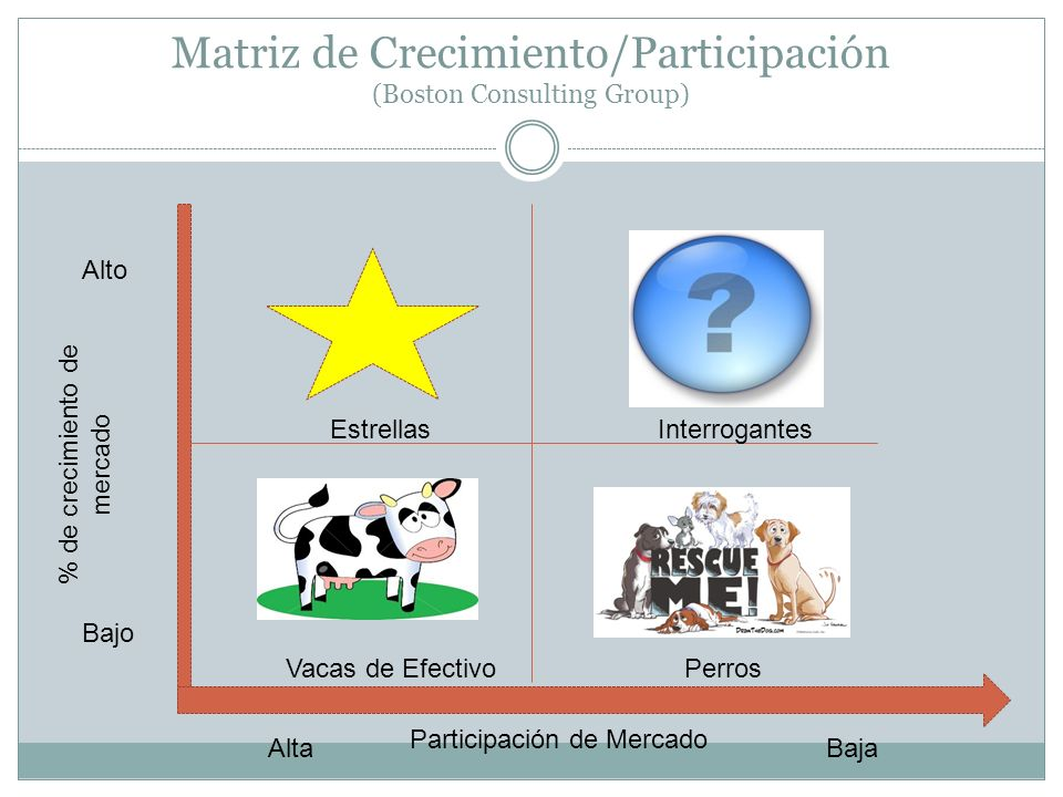 Matriz de Crecimiento/Participación (Boston Consulting Group)