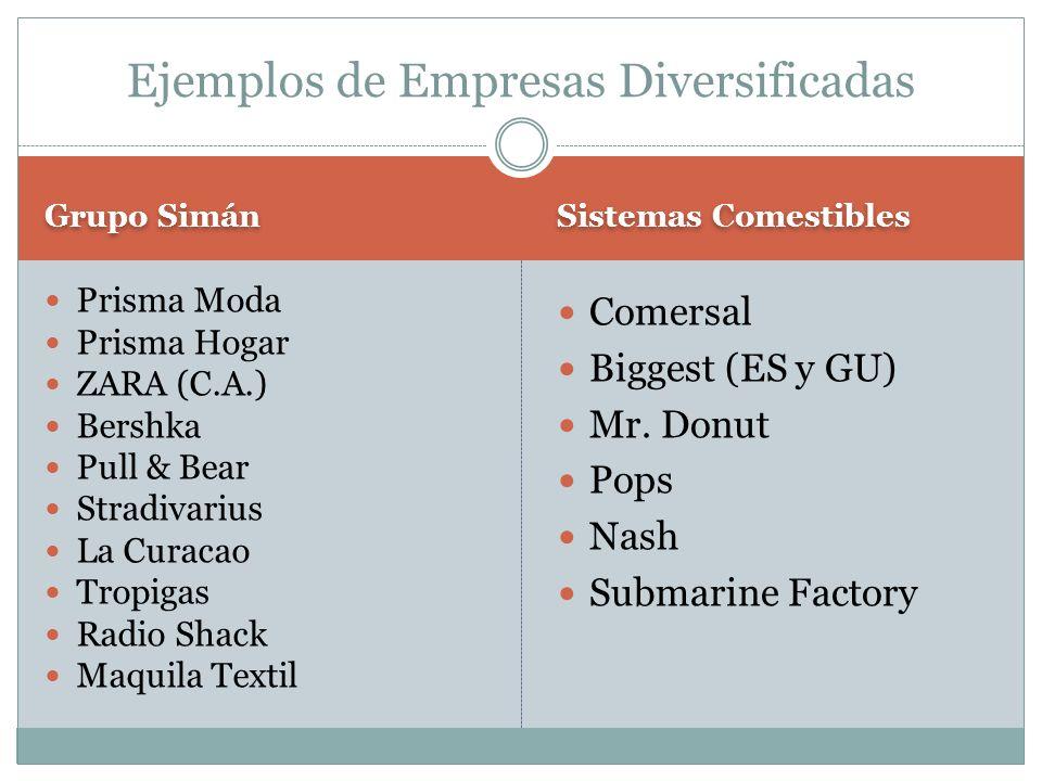 Ejemplos de Empresas Diversificadas