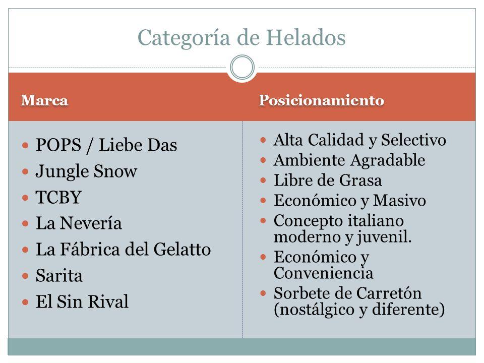 Categoría de Helados POPS / Liebe Das Jungle Snow TCBY La Nevería