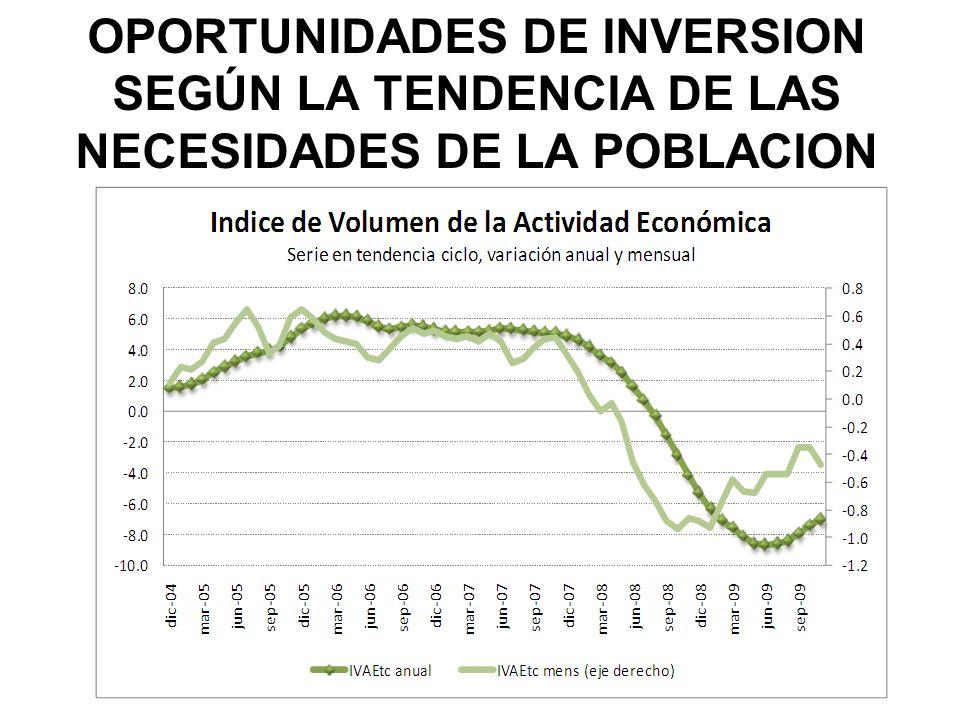 OPORTUNIDADES DE INVERSION SEGÚN LA TENDENCIA DE LAS NECESIDADES DE LA POBLACION EN EL 2010