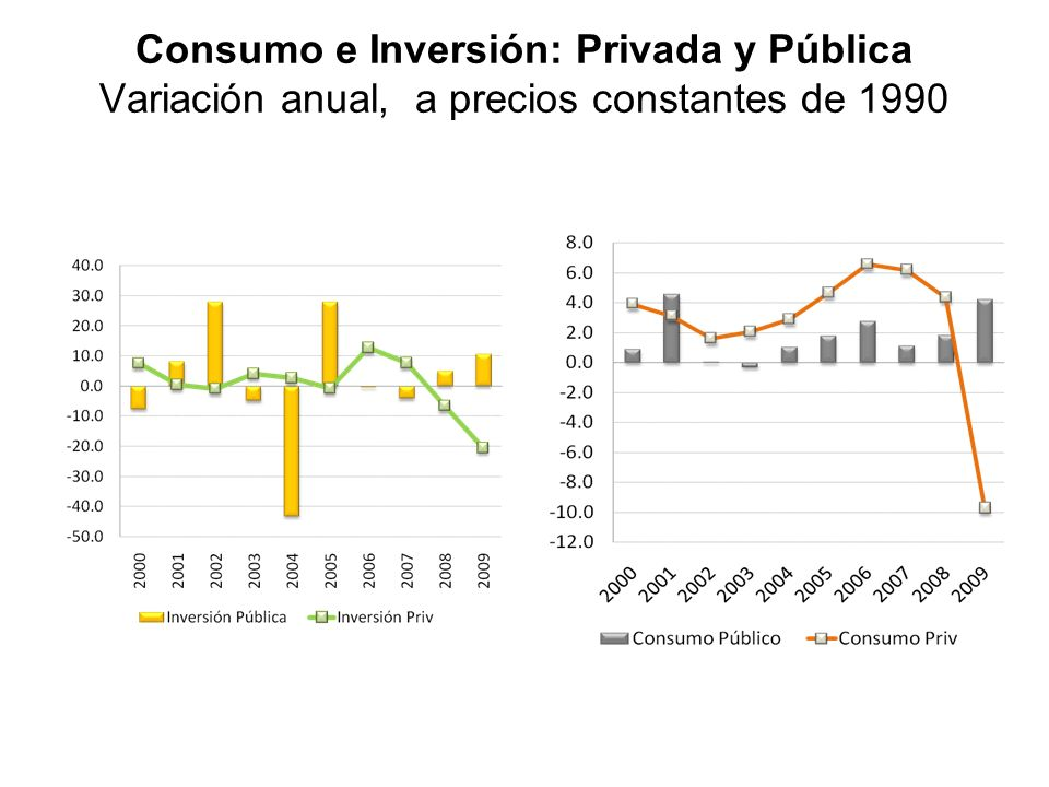 Consumo e Inversión: Privada y Pública Variación anual, a precios constantes de 1990