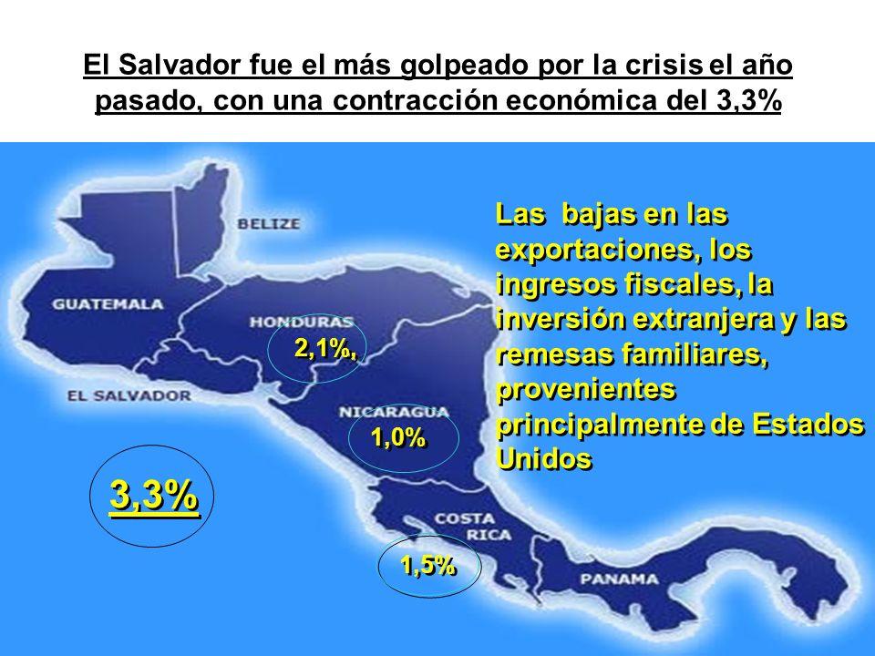 El Salvador fue el más golpeado por la crisis el año pasado, con una contracción económica del 3,3%