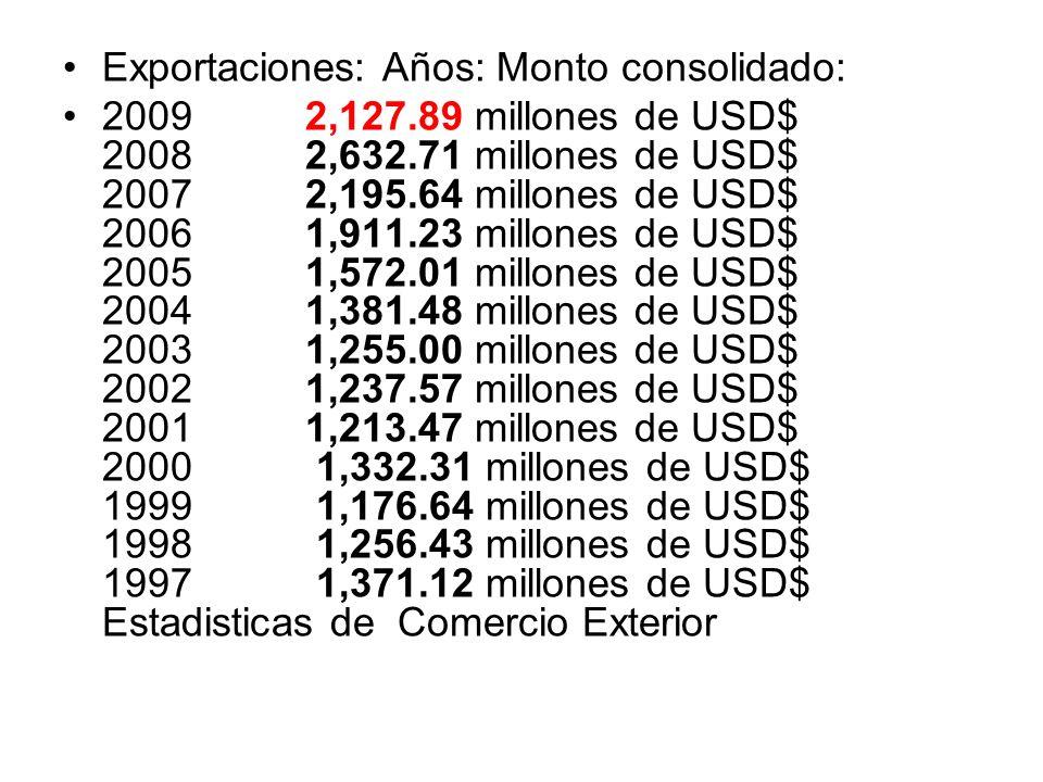 Exportaciones: Años: Monto consolidado: