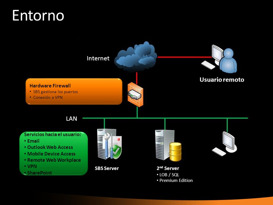 Entorno Internet Usuario remoto LAN SBS Server 2nd Server