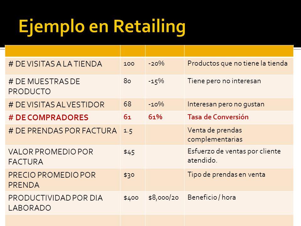 Ejemplo en Retailing # DE VISITAS A LA TIENDA