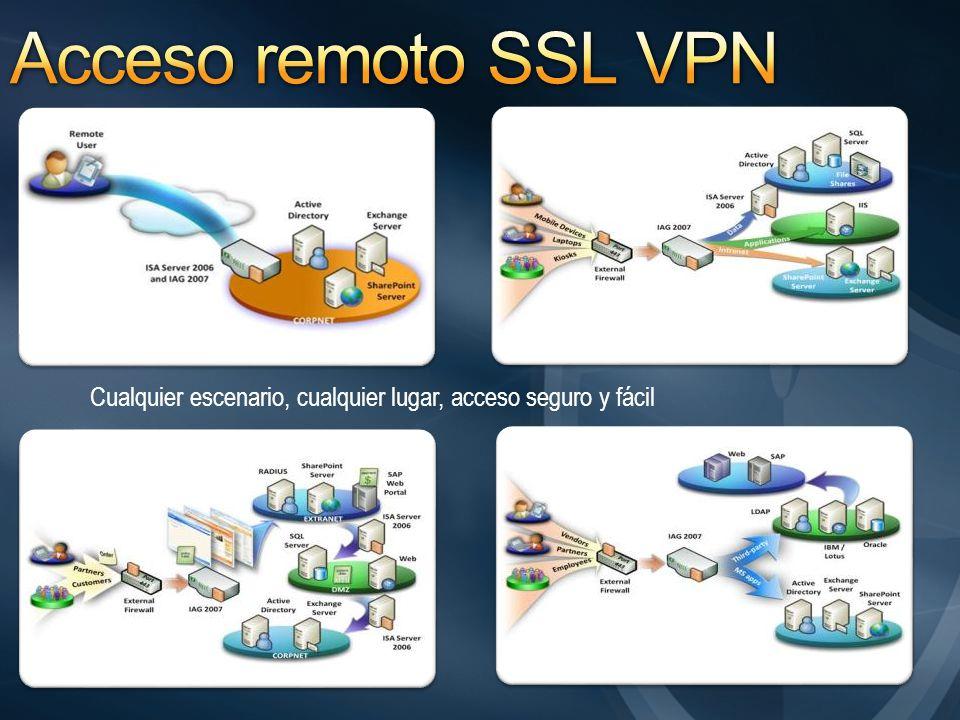 Acceso remoto SSL VPN Cualquier escenario, cualquier lugar, acceso seguro y fácil