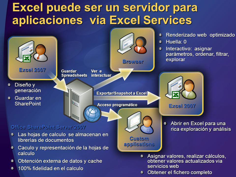 Excel puede ser un servidor para aplicaciones via Excel Services