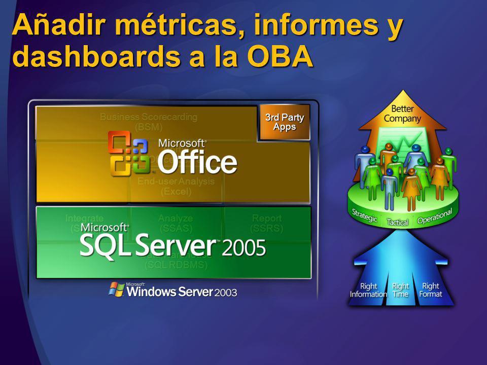Añadir métricas, informes y dashboards a la OBA