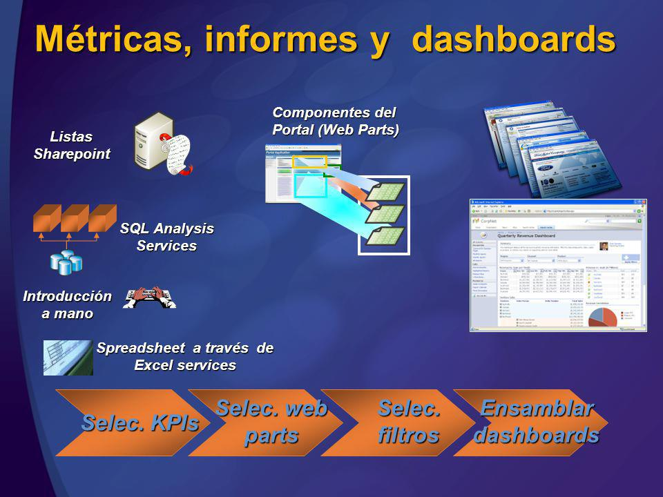 Métricas, informes y dashboards