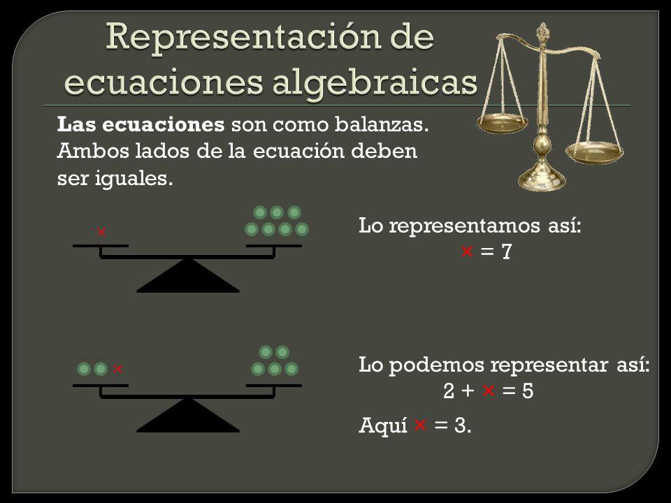 Representación de ecuaciones algebraicas