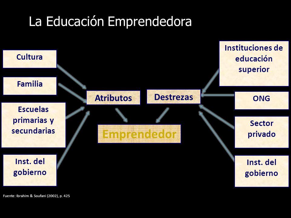 La Educación Emprendedora