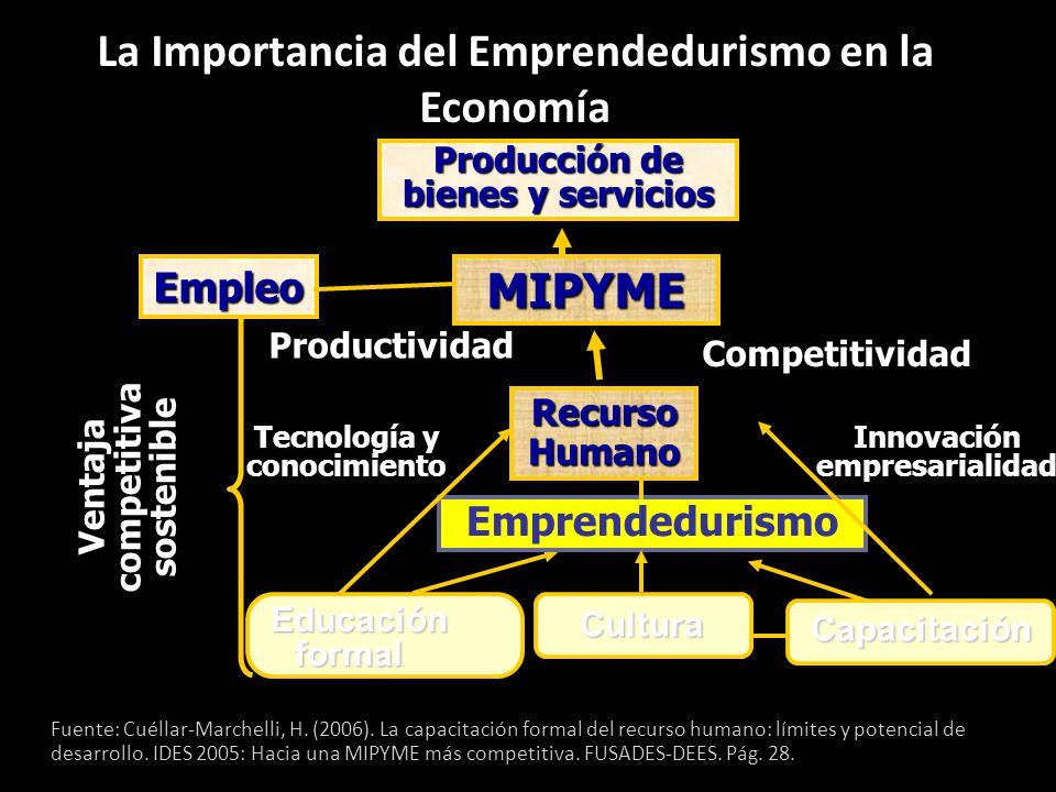 La Importancia del Emprendedurismo en la Economía
