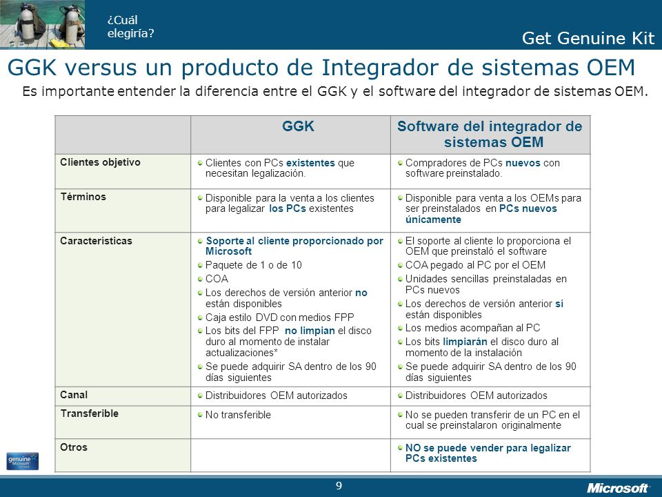 Software del integrador de sistemas OEM