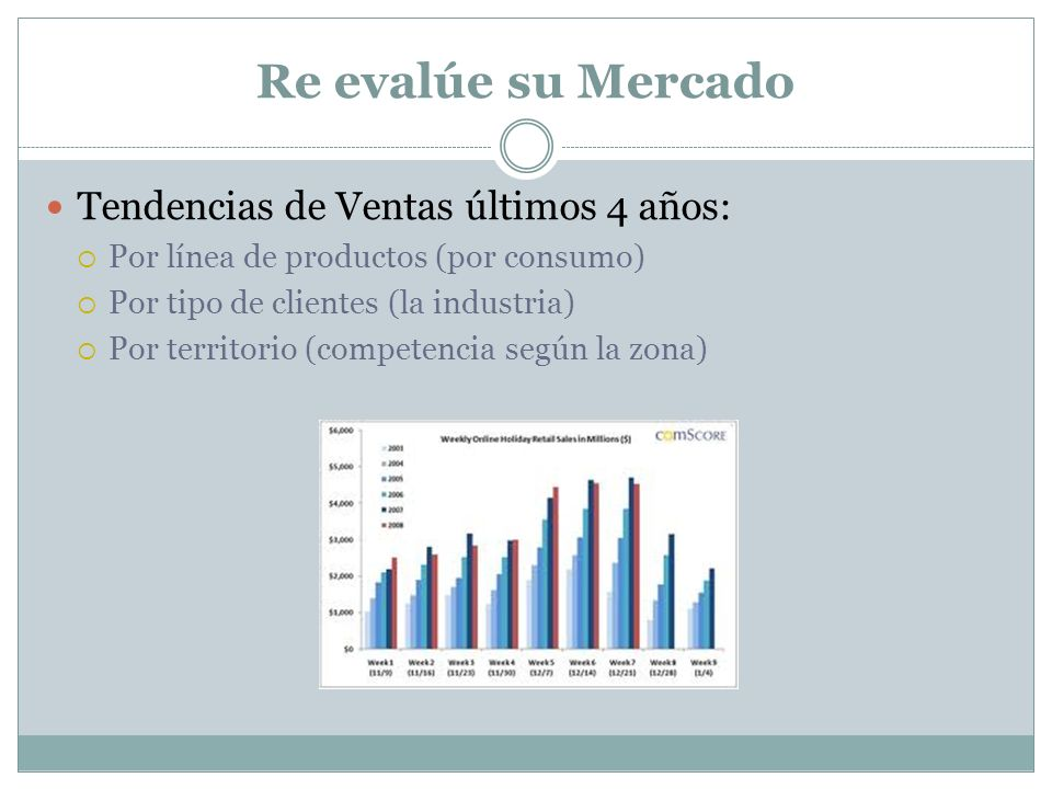 Re evalúe su Mercado Tendencias de Ventas últimos 4 años: