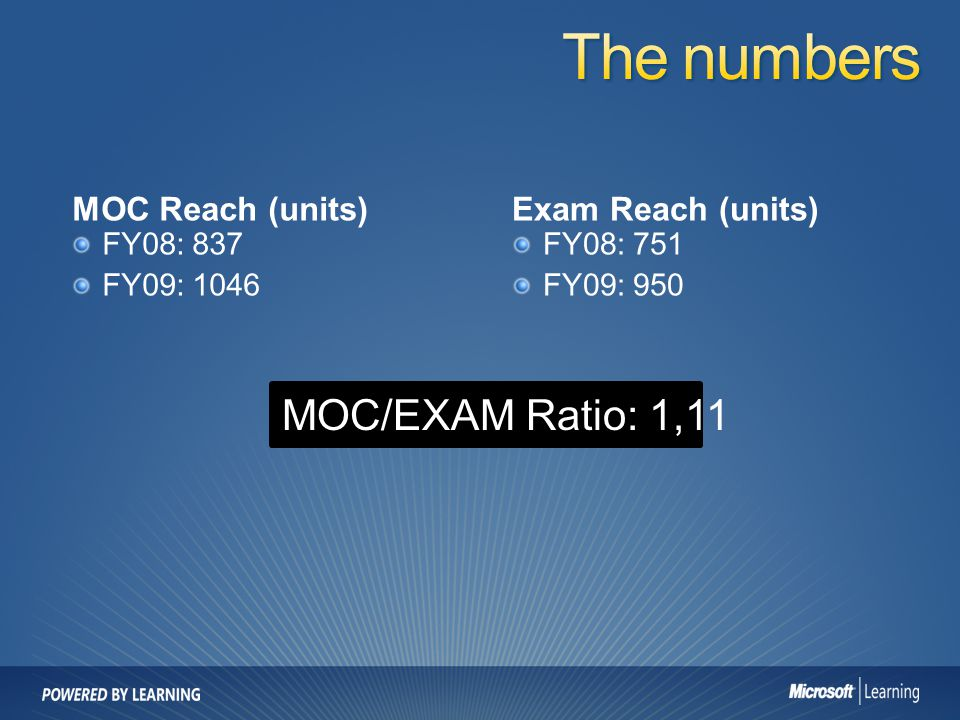 The numbers MOC/EXAM Ratio: 1,11 MOC Reach (units) Exam Reach (units)