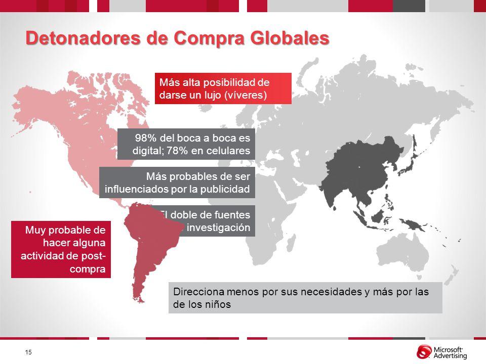 Detonadores de Compra Globales
