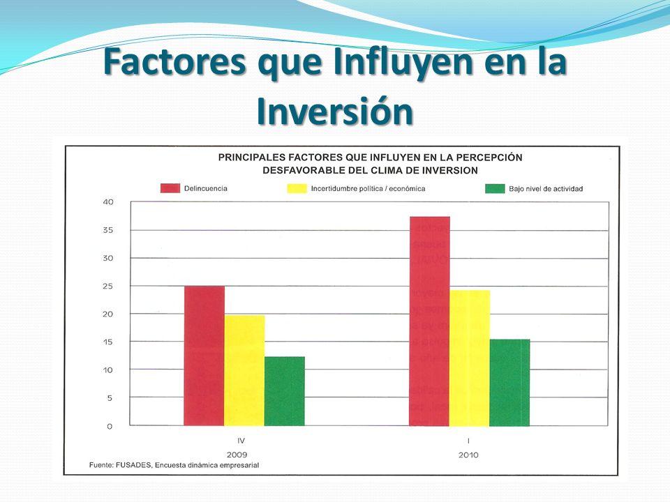 Factores que Influyen en la Inversión
