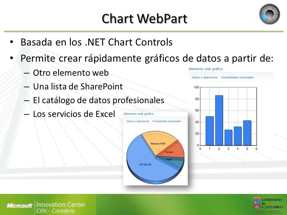 Chart WebPart Basada en los .NET Chart Controls