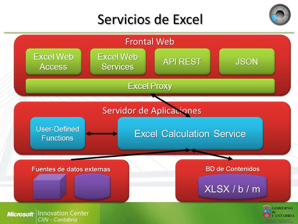 Servicios de Excel Frontal Web Servidor de Aplicaciones
