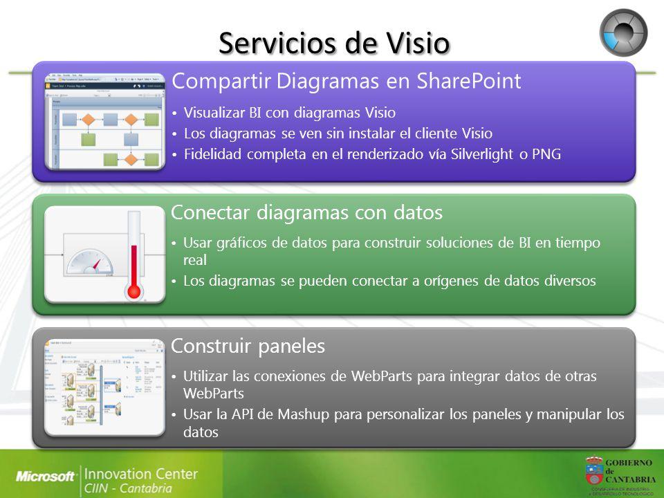 Servicios de Visio Compartir Diagramas en SharePoint