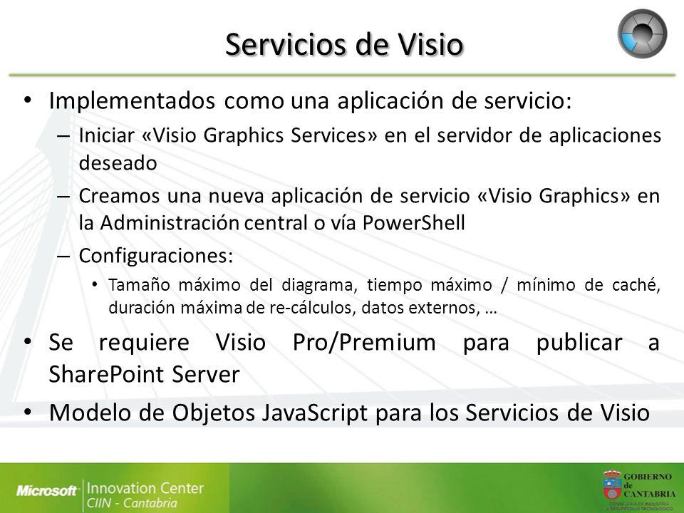 Servicios de Visio Implementados como una aplicación de servicio: