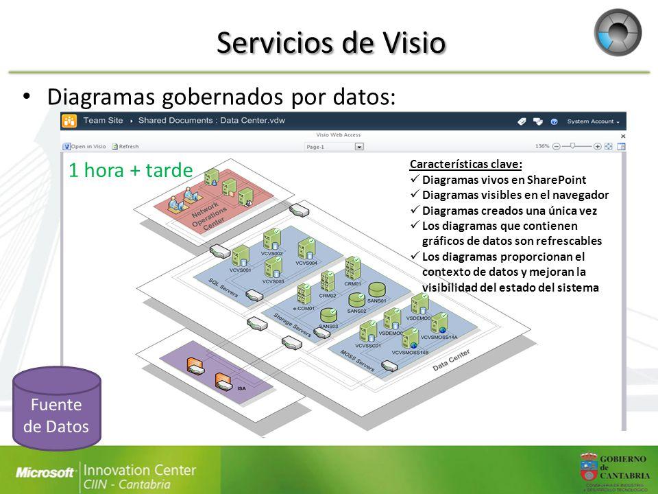 Servicios de Visio Diagramas gobernados por datos: 1 hora + tarde