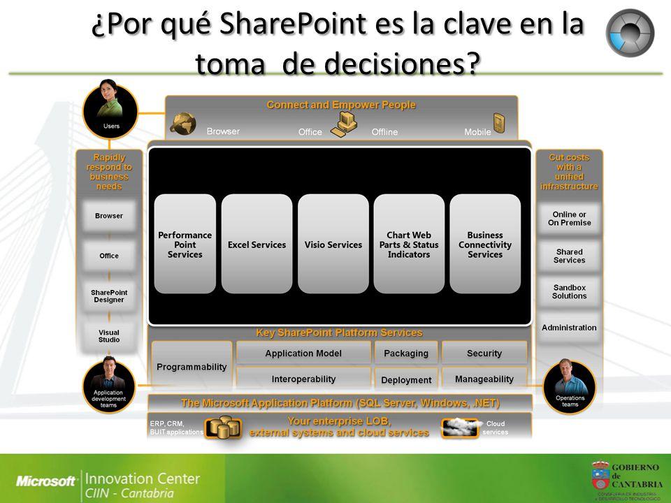 ¿Por qué SharePoint es la clave en la toma de decisiones