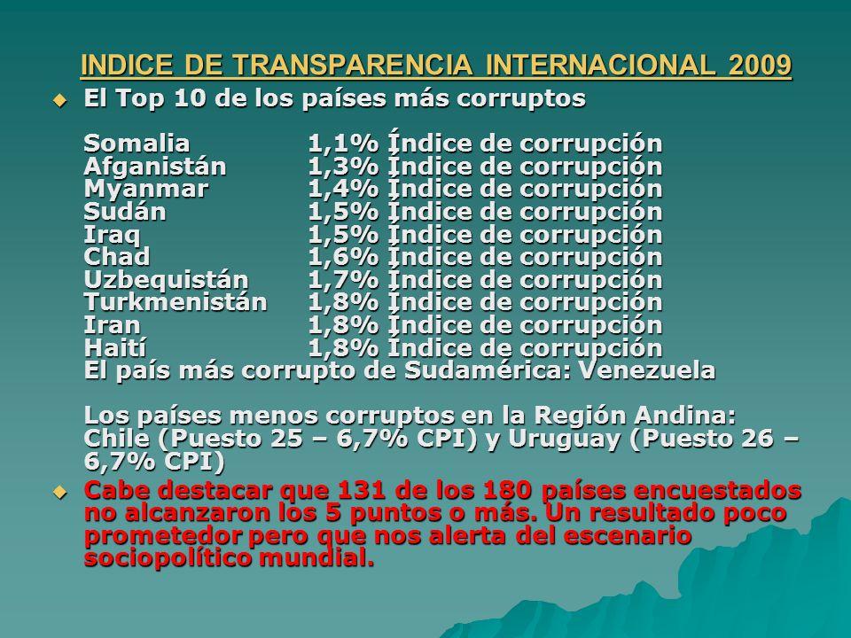 INDICE DE TRANSPARENCIA INTERNACIONAL 2009