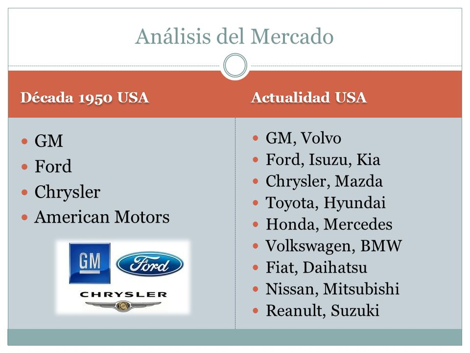 Análisis del Mercado GM Ford Chrysler American Motors GM, Volvo