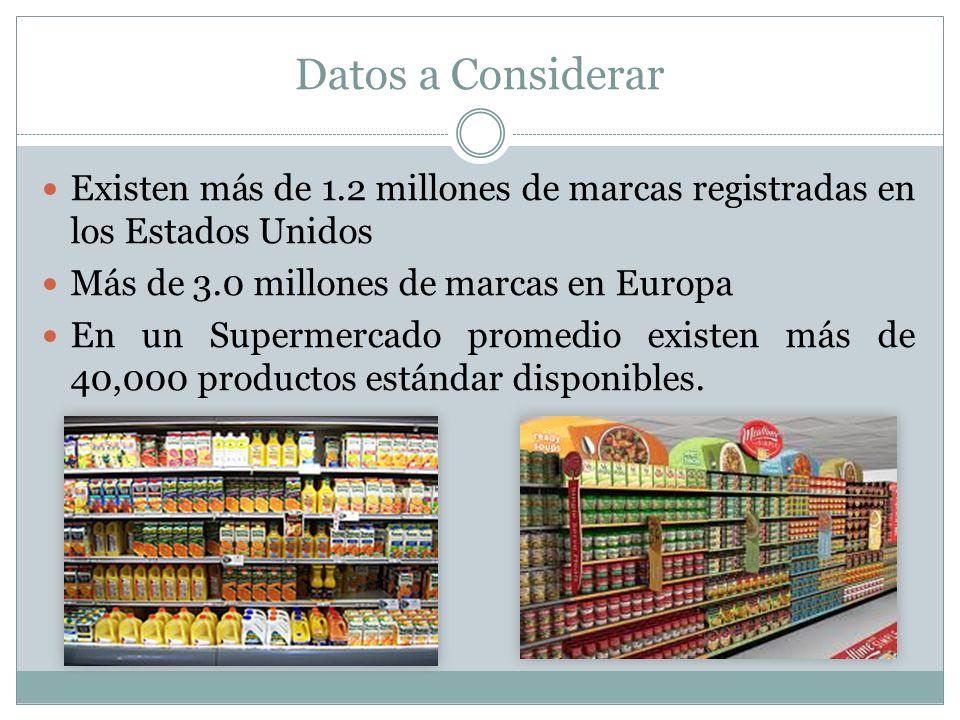 Datos a Considerar Existen más de 1.2 millones de marcas registradas en los Estados Unidos. Más de 3.0 millones de marcas en Europa.