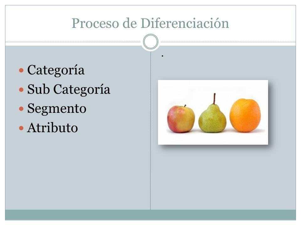 Proceso de Diferenciación