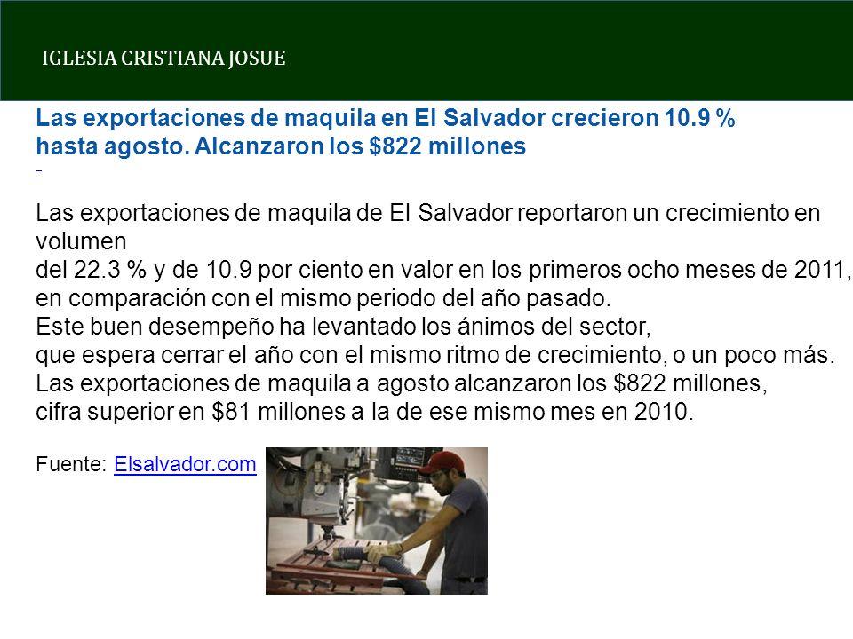 Las exportaciones de maquila en El Salvador crecieron 10.9 %