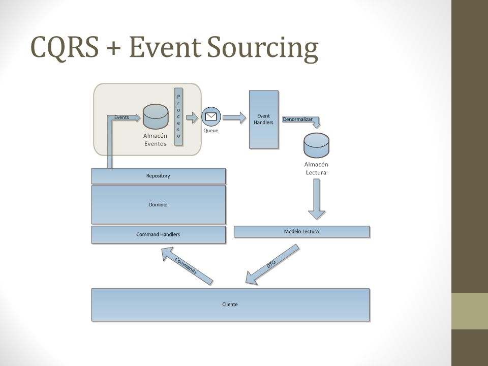 CQRS + Event Sourcing