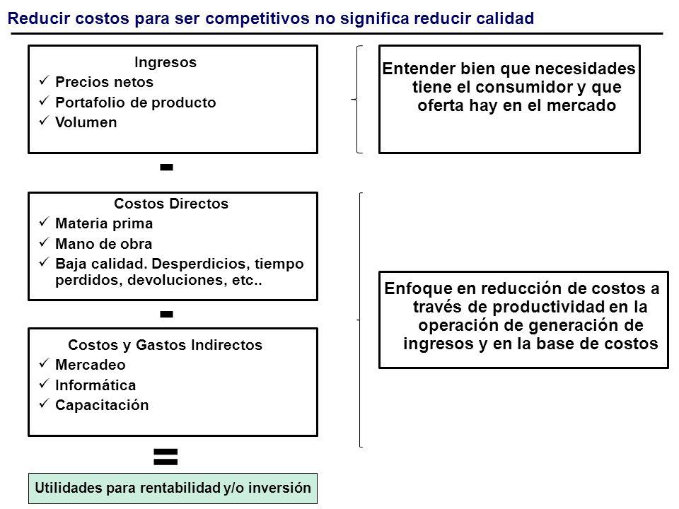 Costos y Gastos Indirectos Utilidades para rentabilidad y/o inversión