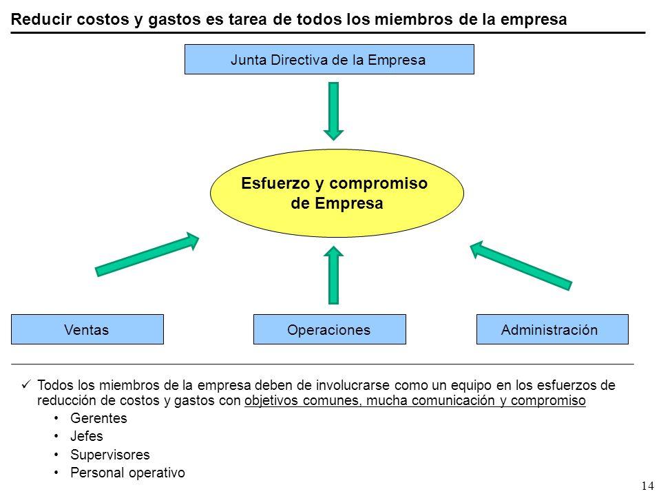 Junta Directiva de la Empresa