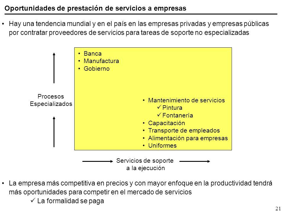 Oportunidades de prestación de servicios a empresas