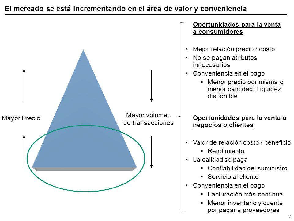 El mercado se está incrementando en el área de valor y conveniencia