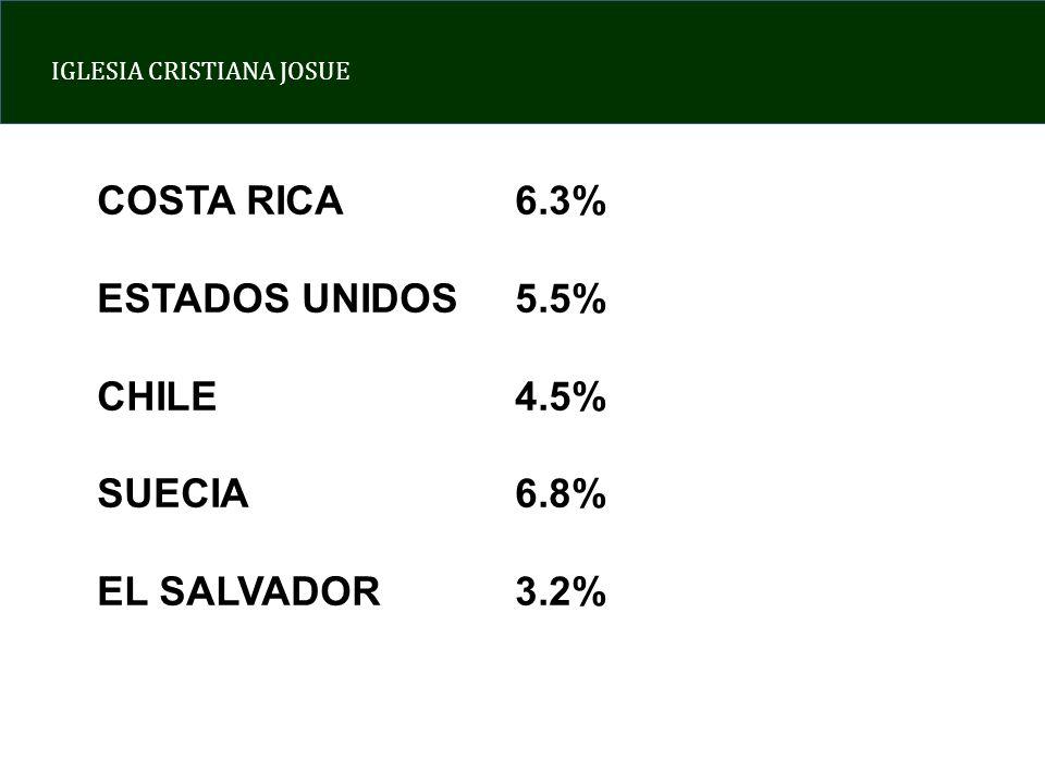 COSTA RICA 6.3% ESTADOS UNIDOS 5.5% CHILE 4.5% SUECIA 6.8% EL SALVADOR 3.2%