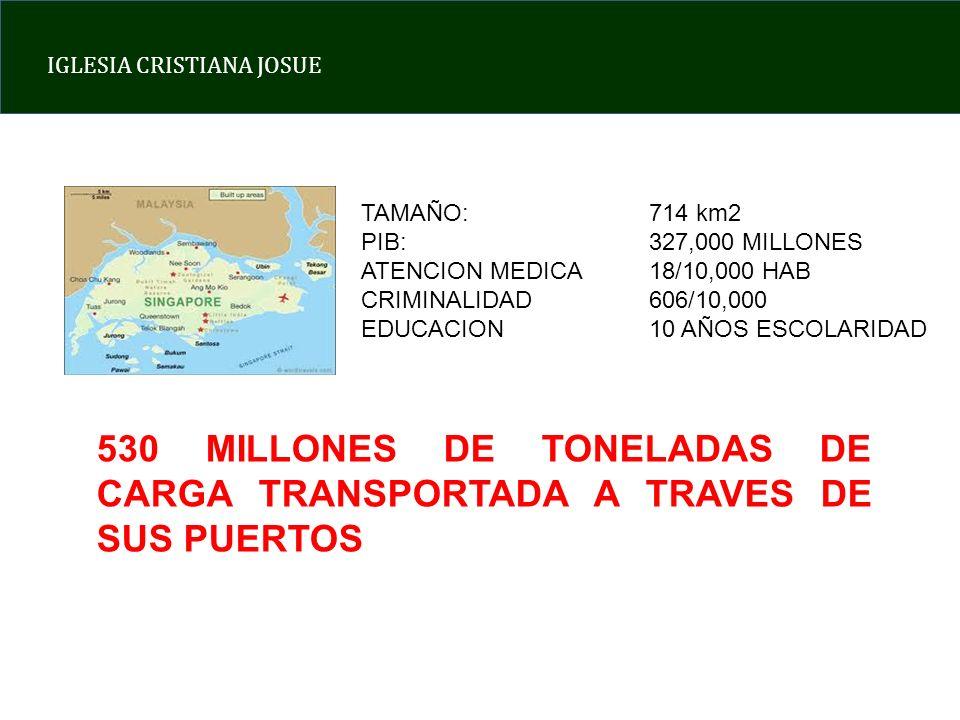 TAMAÑO: 714 km2 PIB: 327,000 MILLONES. ATENCION MEDICA 18/10,000 HAB. CRIMINALIDAD 606/10,000.