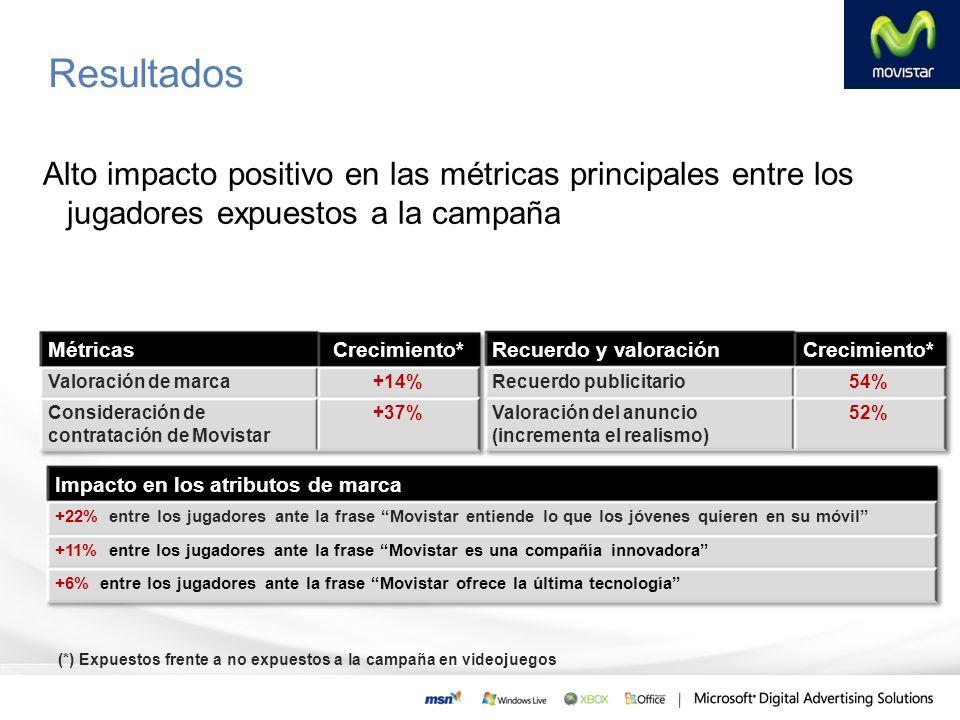Resultados Alto impacto positivo en las métricas principales entre los jugadores expuestos a la campaña.