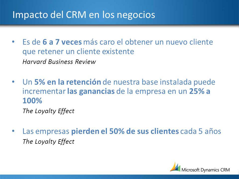 Impacto del CRM en los negocios