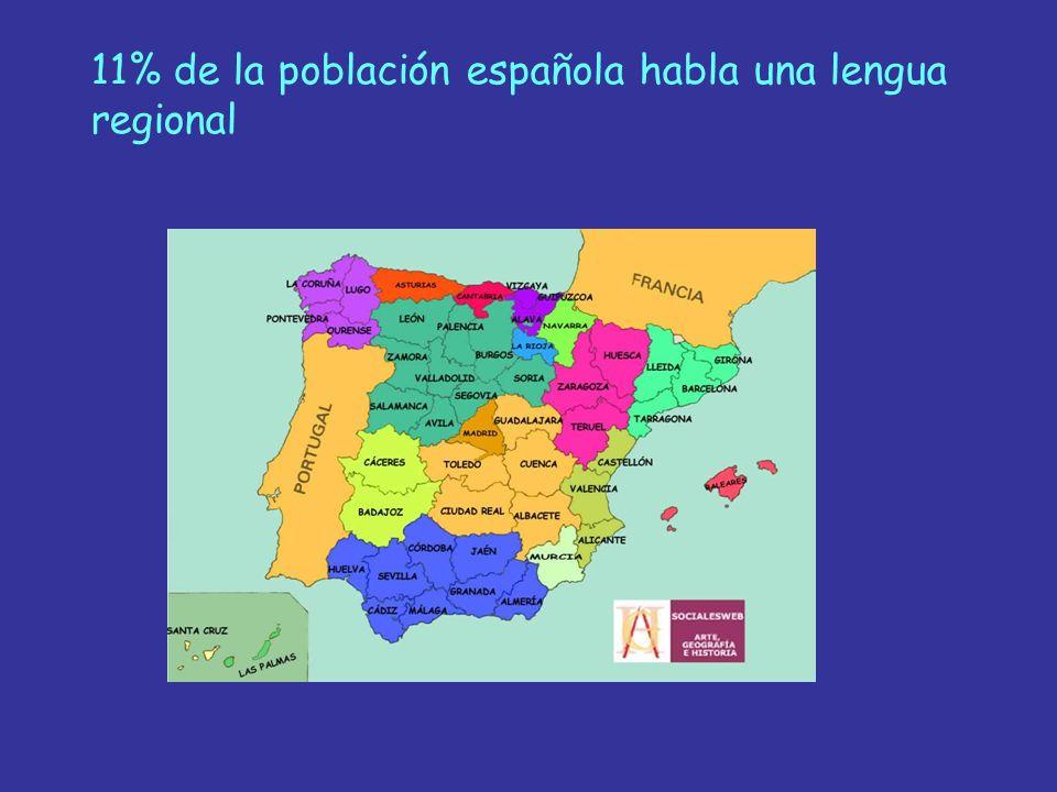 11% de la población española habla una lengua