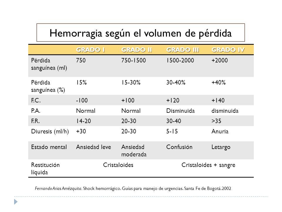 Hemorragia según el volumen de pérdida