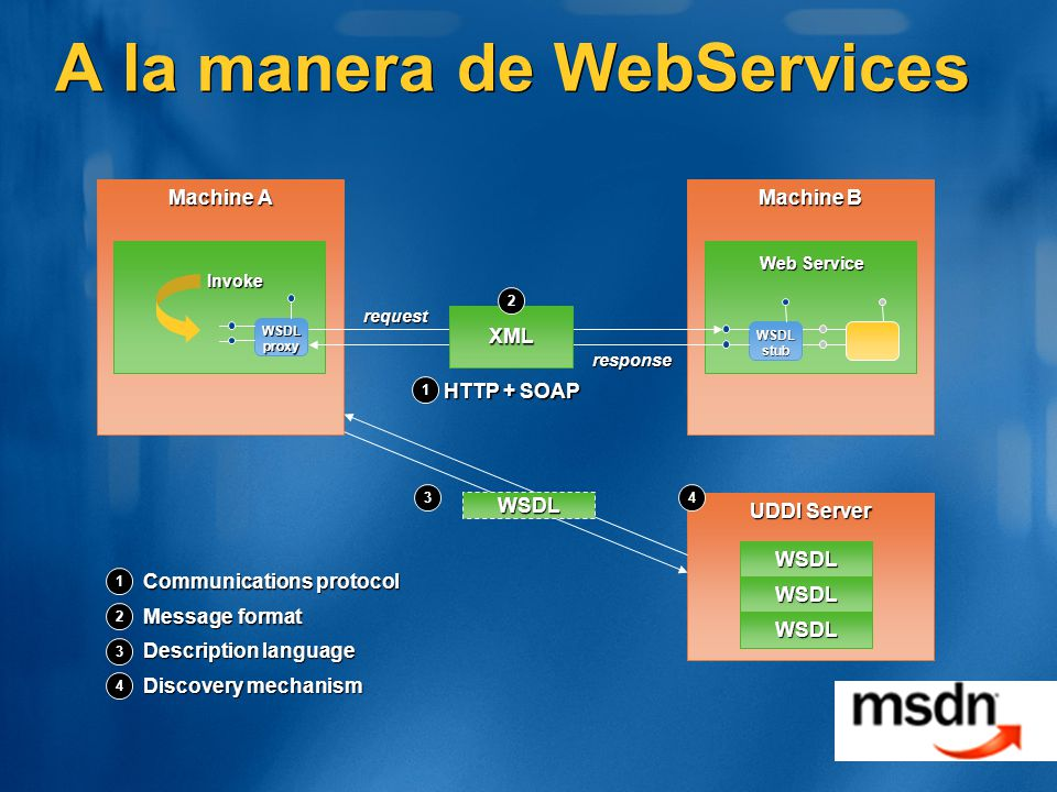 A la manera de WebServices